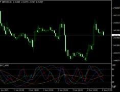 DAT WPR Indicator