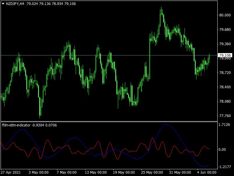 FTLM STLM Indicator