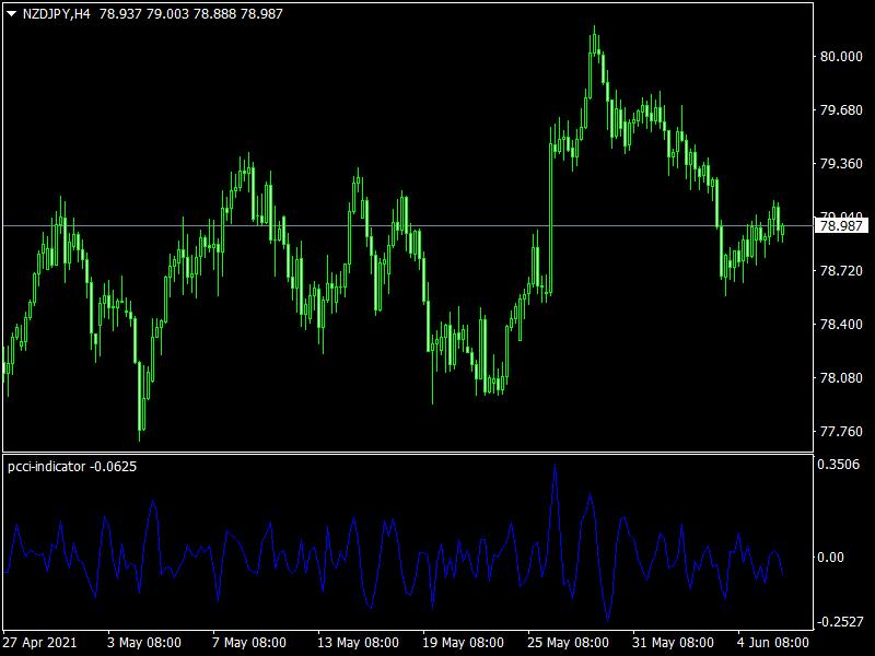 PCCI Indicator mt4