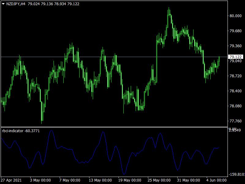 RBCI Indicator mt4
