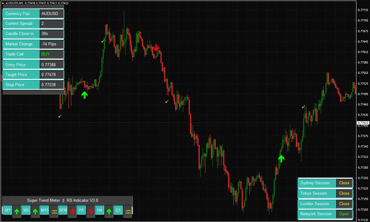 AUD/USD M5 forex-reversal-indicator-7