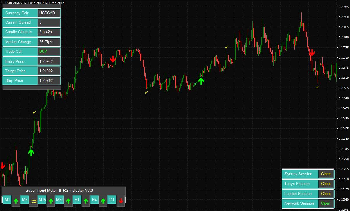 USD/CAD M5 CHART forex-reversal-indicator-8