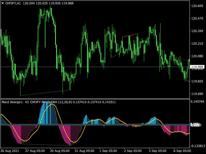 MACD MTF Alerts Divergence Indicator